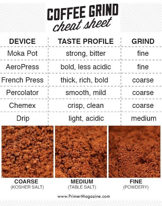 Coffee Grind Cheat Sheet