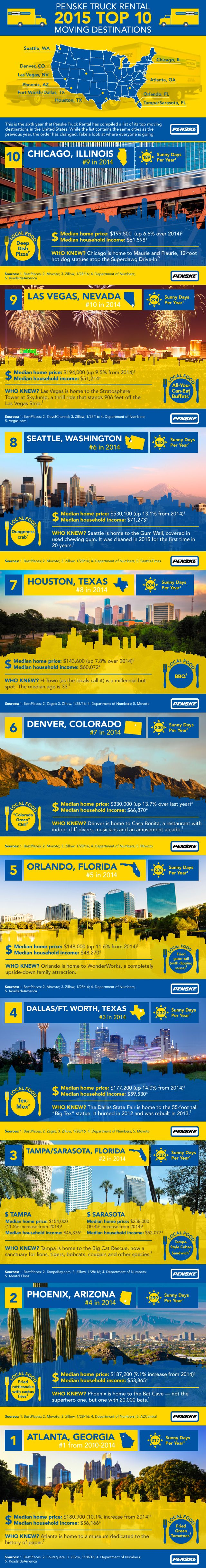 Have you checked out Penske's Top ‪#‎Moving‬ Destinations for 2015? See if your city made the list! ‪#‎movingtrends‬ ‪#‎newmovers‬