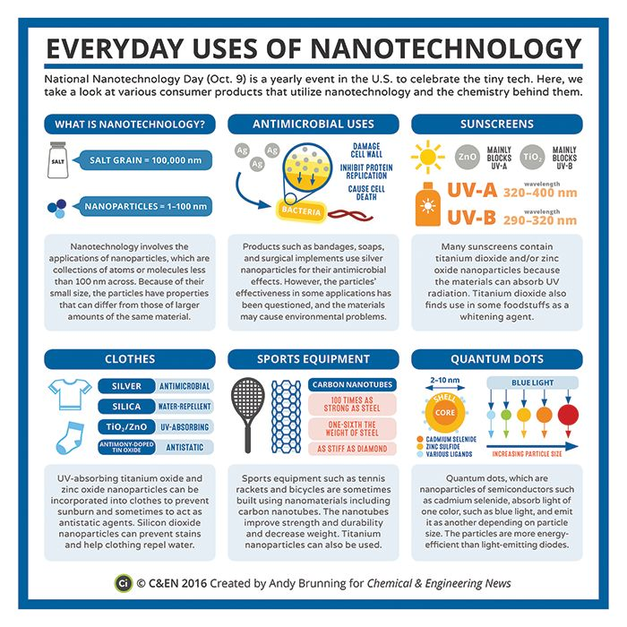 This is an infographic explaining the chemistry behind nanotechnology in a few consumer products.