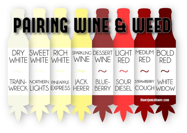 PAIRING WINE WITH WEED STRAINS