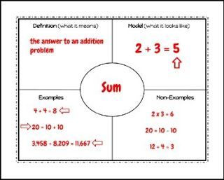 """FREE MATH LESSON - """"Math Vocabulary Graphic Organizer"""" - Go to The Best of Teacher Entrepreneurs for this and hundreds of free lessons. Kindergarten - 8th Grade   #FreeLesson  #Math  http://www.thebestofteacherentrepreneurs.com/2016/06/free-math-lesson-math-vocabulary.html"""