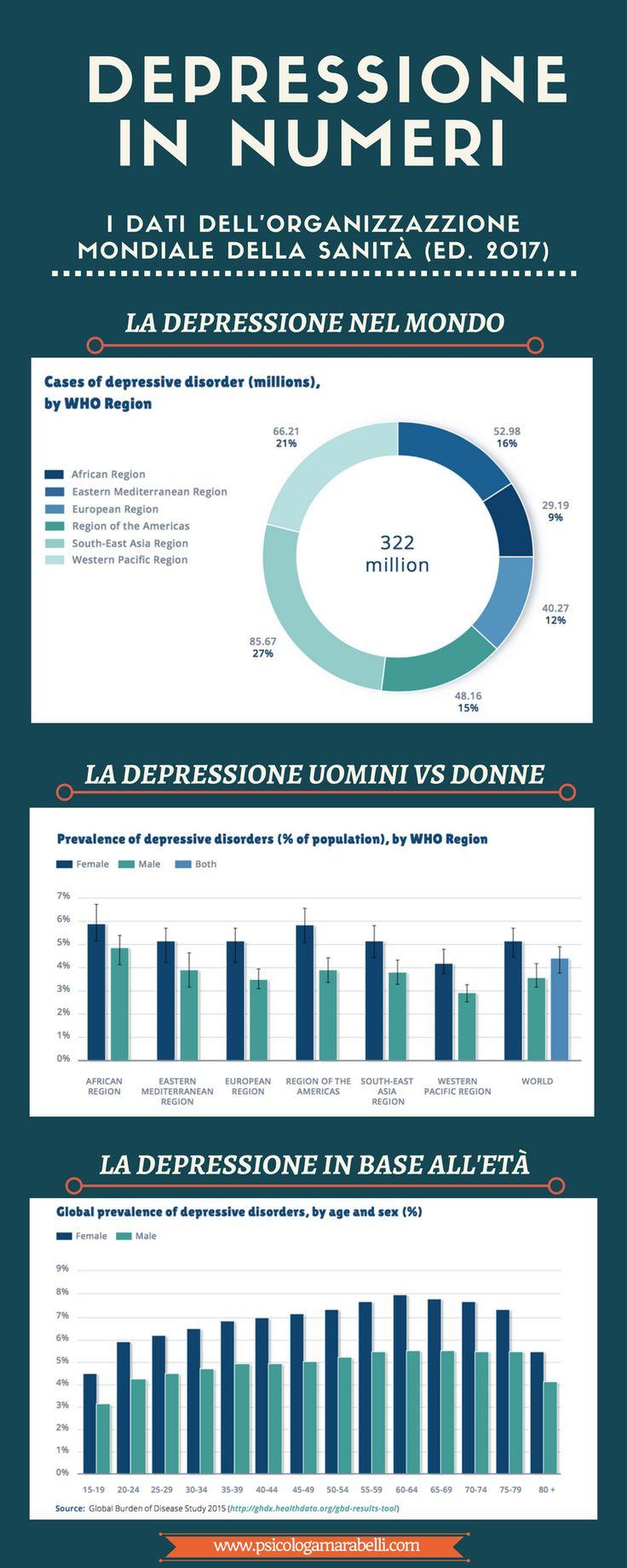 I dati dell'OMS sulla depressione nel mondo