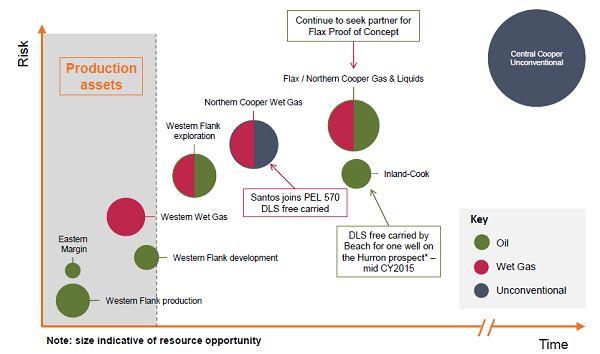 #ASX #Ausbiz #Australia DRILLSEARCH ENERGY LIMITEDDrillsearch energy buy, sell or hold
