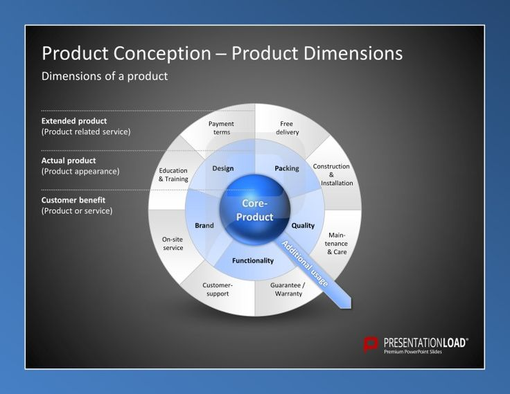 121 best marketing powerpoint templates images on pinterest product management powerpoint templates to get an overview about the dimension of your product 1 toneelgroepblik Gallery