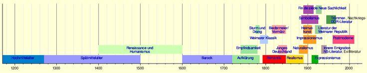 Deutschsprachige Literatur – Wikipedia