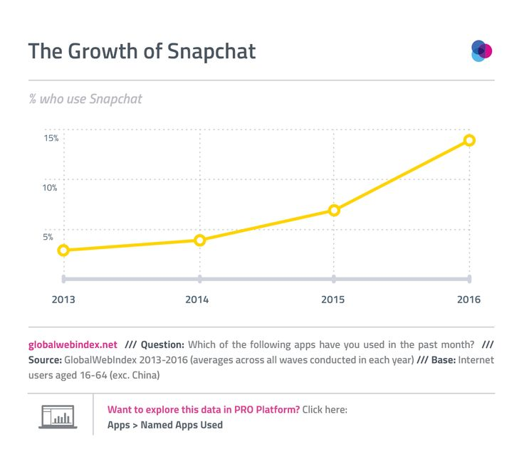 54 best All About Snapchat images on Pinterest Social media - copy blueprint events snapchat