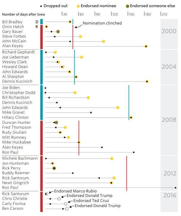 Add Carson to the list of endorsers. Fiorina gets behind Cruz, Carson for Trump. http://graphics.wsj.com/elections/2016/lining-up-support/ …