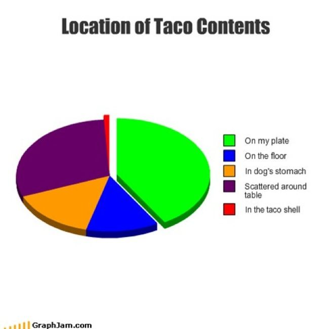 22 Funny Pie Charts You Can Relate To