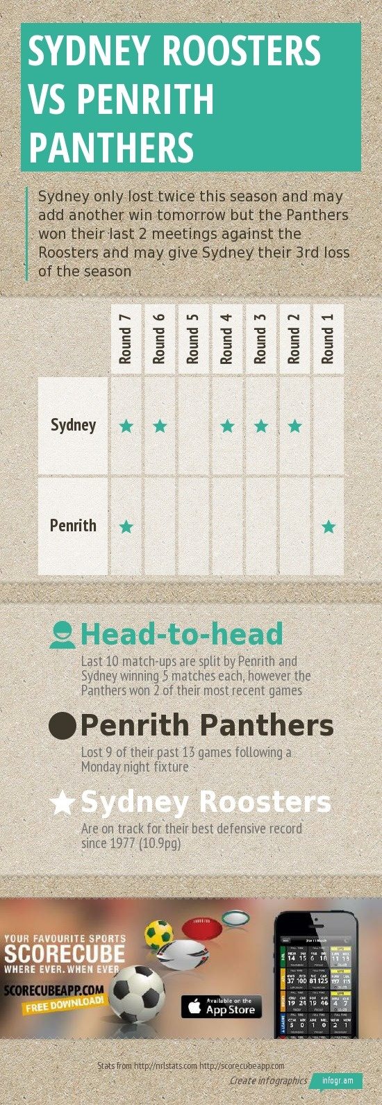 NRL - National Rugby Leaguepreview of the Sydney RoostersvsPenrith Panthersgame tomorrow May 5.Download the ScoreCube app to be updated on NRL score, schedules and stats.http://scorecubeapp.com/Download the app here: itunes download linkFollow us on Twitter: @scorecubeapp  We are also on Facebook: https://www.facebook.com/scorecube