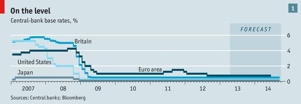 A world of cheap money: Six years of low interest rates in search of some growth | The Economist