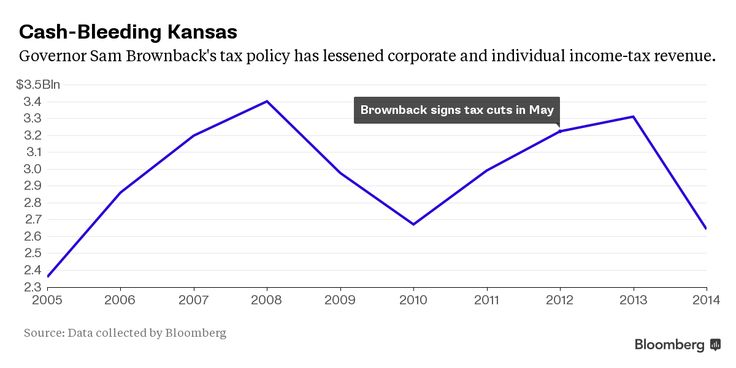 Kansas went all in on Republican Economic Trickle-Down Tax cuts for Corporations and the 1%...their economy has been destroyed and their Republican Governor wants to clean up the mess on the backs of the middle-class taxpayers !!! Ask the folks in Kansas how well Republicans do running an economy ?