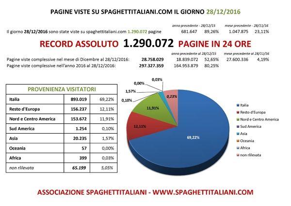 RECORD ASSOLUTO di Pagine viste su spaghettitaliani.com nel giorno 28 Dicembre 2016 con 1.290.072 pagine viste in una giornata
