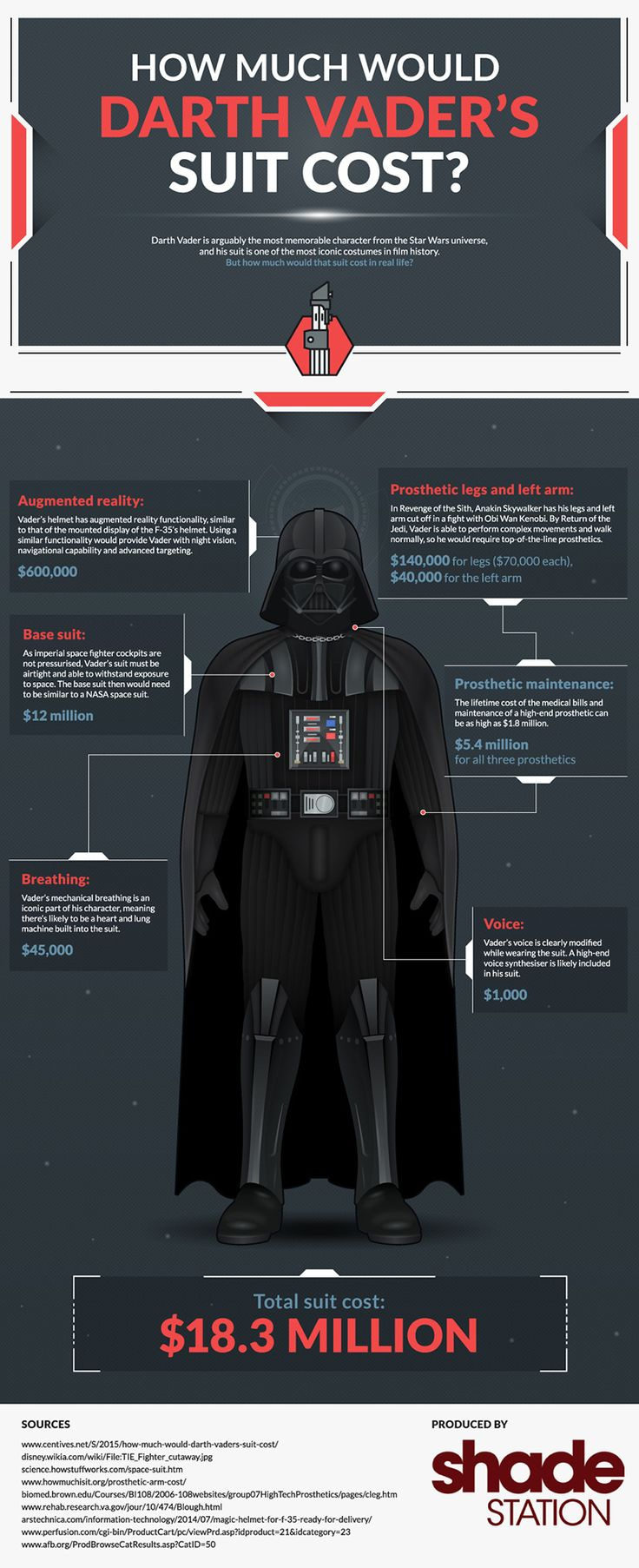 You Could Build a Decent Darth Vader Suit For $18.3 Million