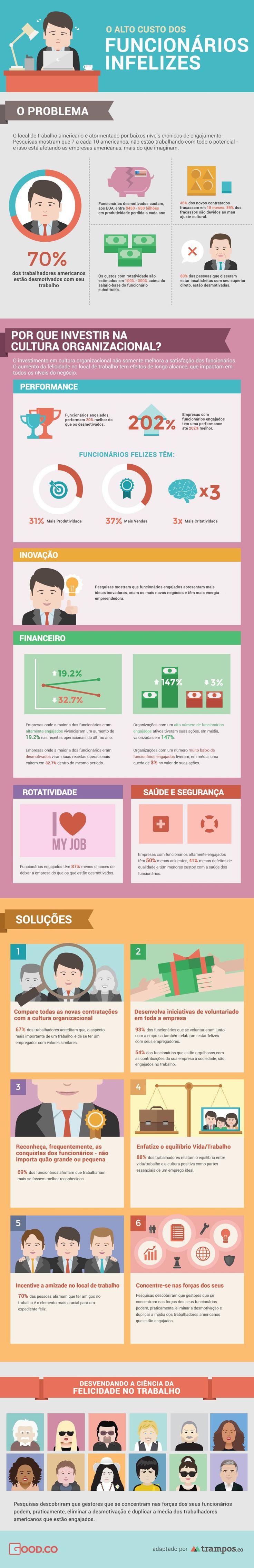 Infográfico: o custo de funcionários infelizes.                                                                                                                                                                                 Mais
