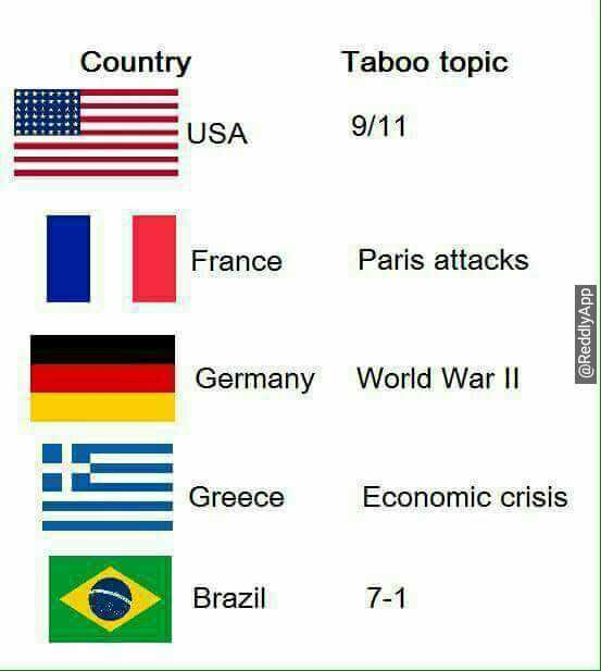 Taboo topics by country http://ift.tt/2iFL34G
