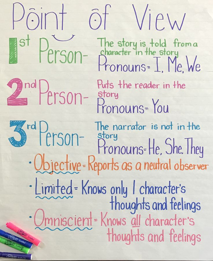 58 Best Anchor Chart Madness Images On Pinterest