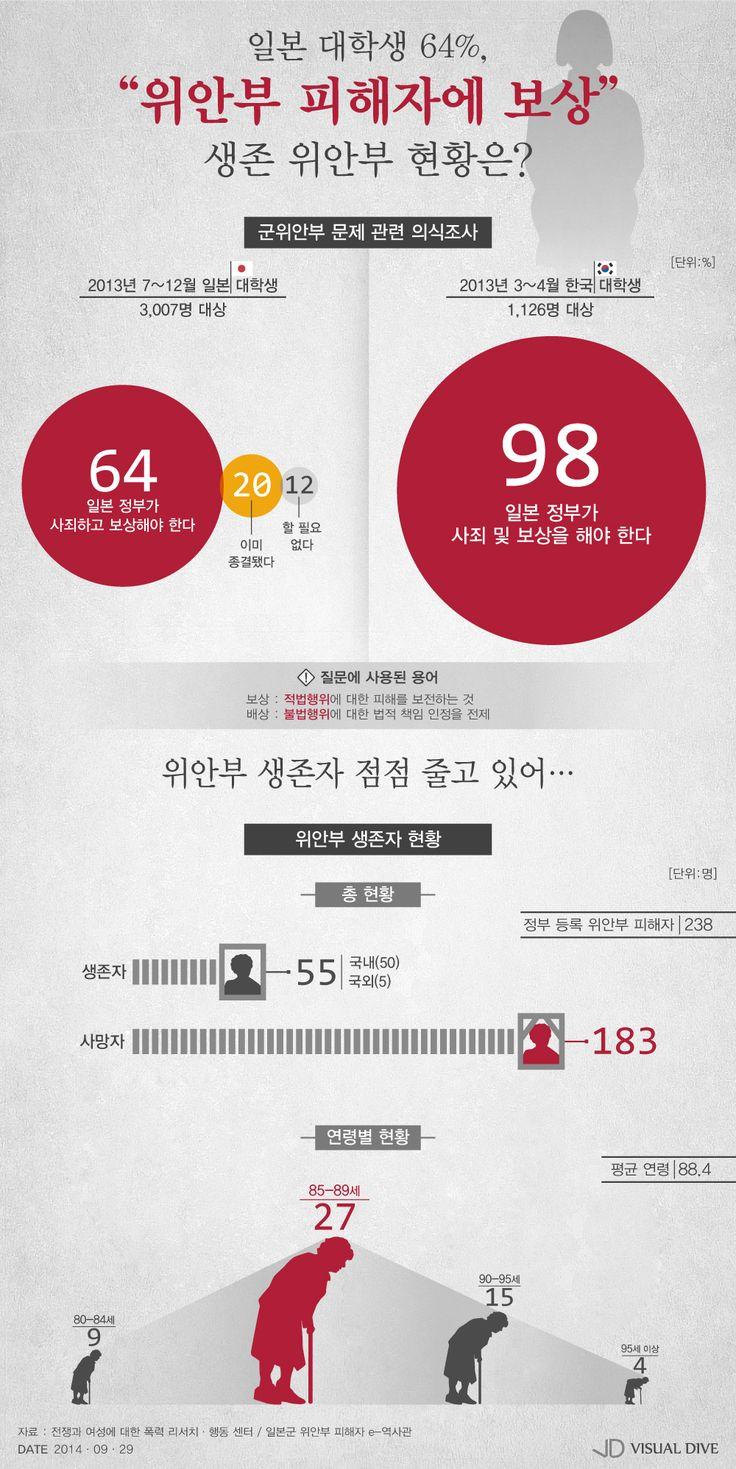 """일본 대학생 64% """"위안부 피해자에 보상""""… 위안부 피해 생존자 현황은? [인포그래픽] #comfortwomen / #Infographic ⓒ 비주얼다이브 무단 복사·전재·재배포 금지"""