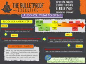 Alcohol #infographic. How to avoid the #hangover. #HealthyLiving