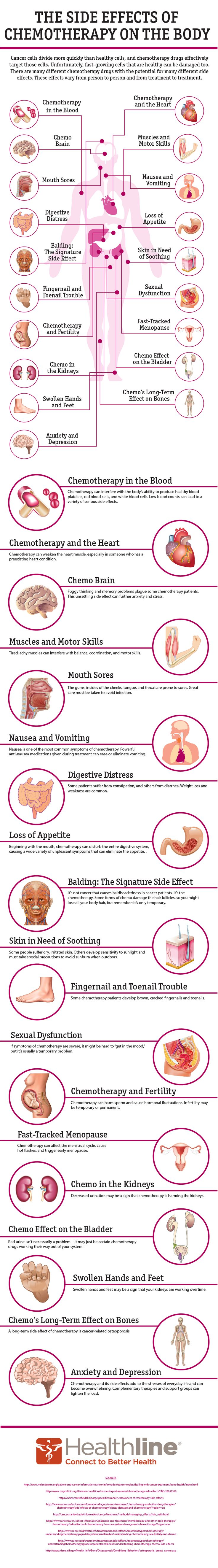 Check out a virtual guide of 19 effects of chemotherapy on the body: cancer #infographic www.treatmintbox.com
