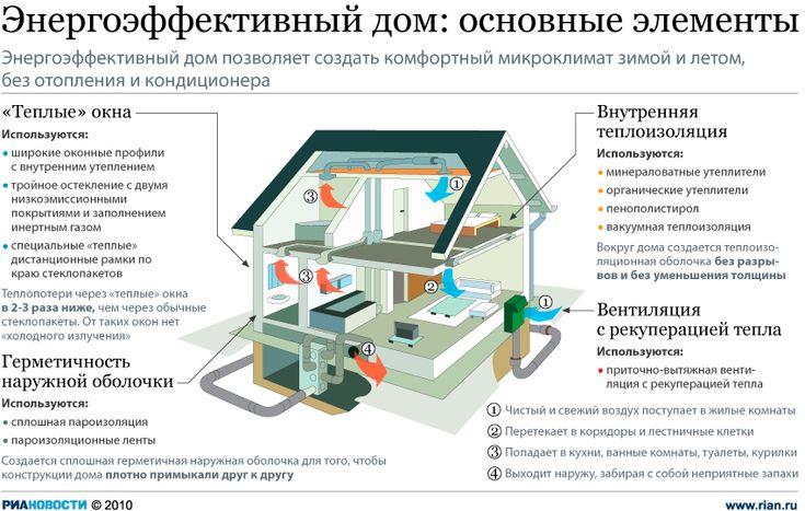 Энергоэффективный пассивный дом - проекты и технологии строительства | ENARGYS.RU | ЭНЕРГОСБЕРЕЖЕНИЕ