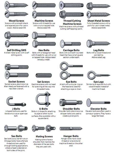 Different kind of Screws & Bolts ~ Electrical Engineering Pics