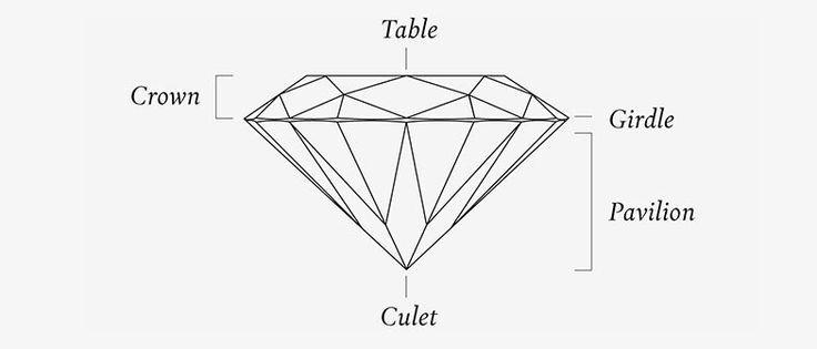 Diamonds Characteristics
