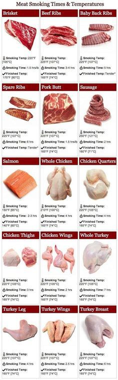 A bandy8o temperature guide for just about any meat you might be grilling or smoking: chicken, pork, beef and all sorts of different cuts.
