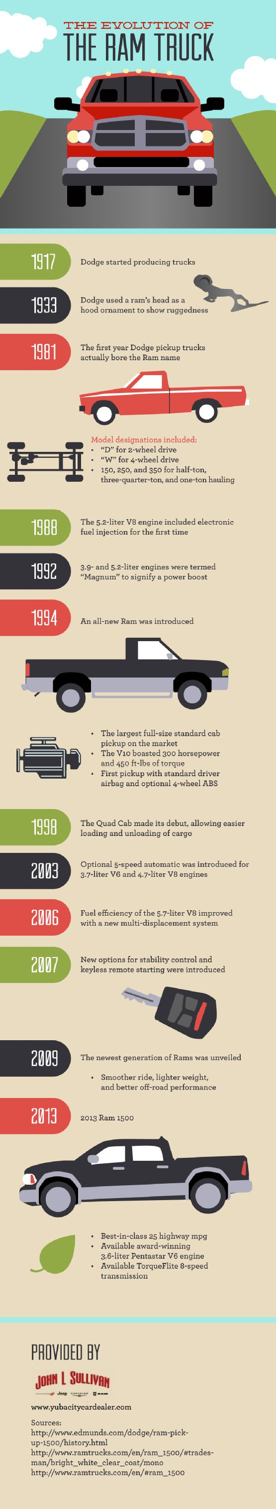 In 1994, an all-new Dodge Ram truck was introduced. This model offered the largest full-size standard cab pickup on the market as well as a V10 with 300 horsepower and 450 ft-lbs of torque! Find other impressive features by checking out this Dodge dealership infographic.