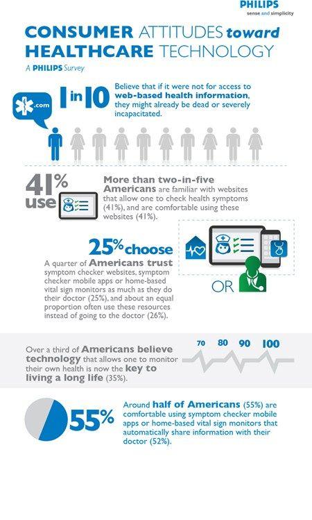 Consumer Attitude Toward Healthcare Technology