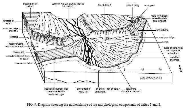 Image result for cross section gilbert delta