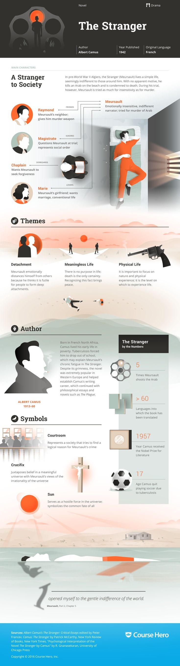 best images about infographics social media study guide for albert camus s the stranger including chapter summary character analysis and more learn all about the stranger ask questions