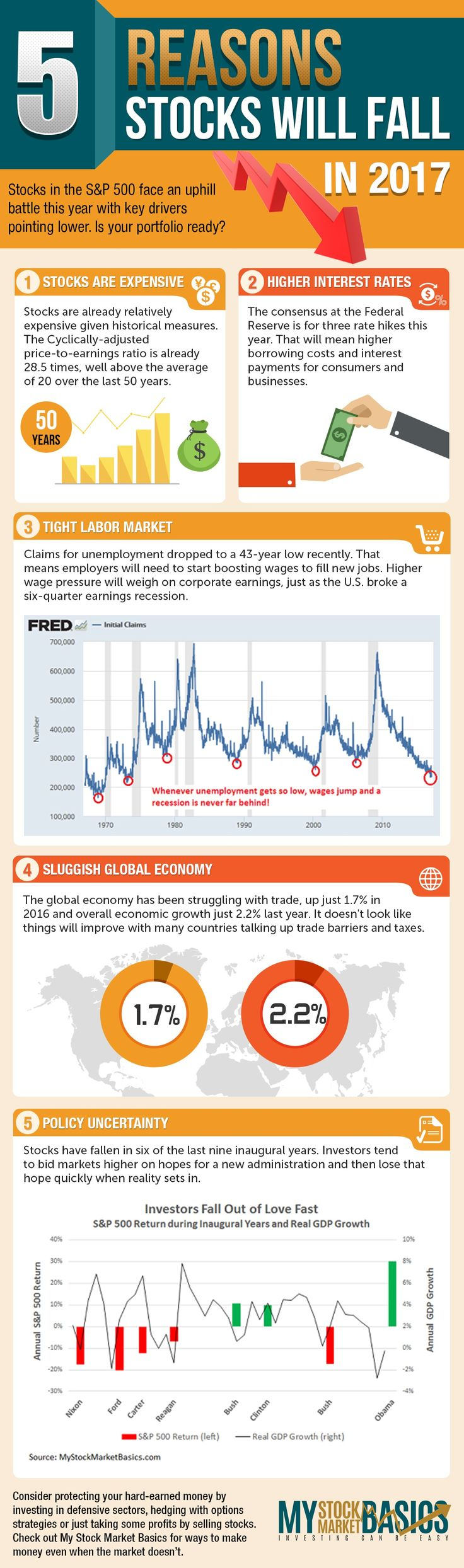 Just found this stock market infographic and glad I did. Some smart advice for investing and could save investors a lot of money if we do see a stock market crash this year. Better safe than sorry.