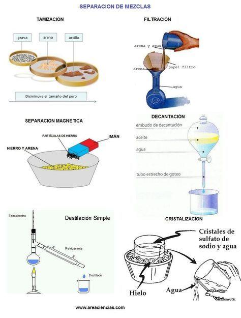 125 best Química images on Pinterest Chemistry, Science and - copy ubicacion de los elementos en la tabla periodica pdf