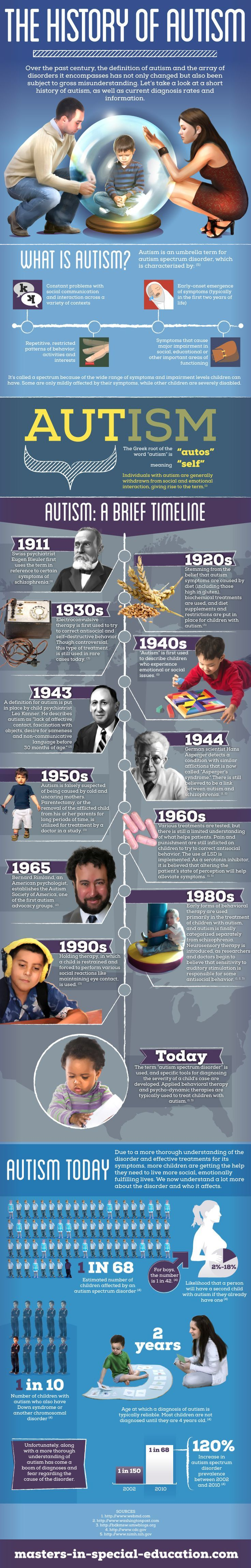The History of Autism | Over the past century, the definition of autism and the array of disorders it encompasses has not only changed but also been subjects to gross misunderstanding. Let's take a look at a short history of autism, as well as current diagnosis rates and information. ♥ Help raise awareness by saving and sharing this infographic on autism. :)