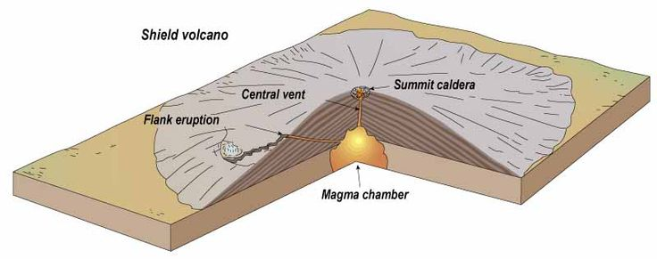 A diagram showing a shield volcano. | Shield volcano ...