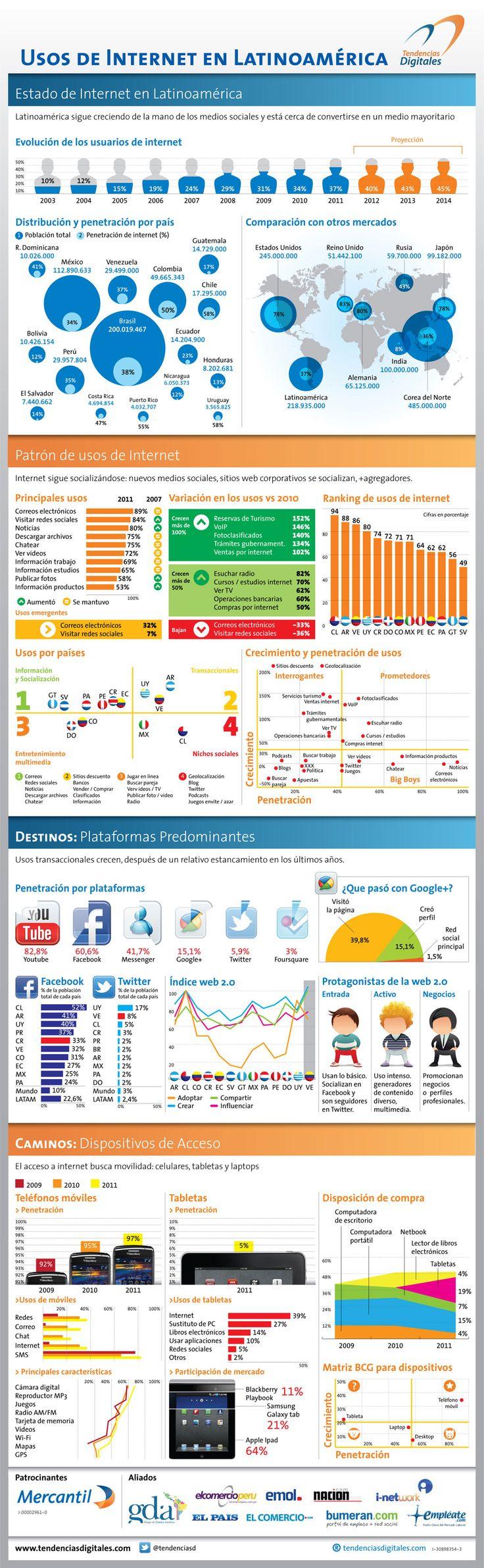 Estadísticas del uso de Internet en Latinoamerica