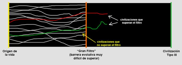 ... ¿Por qué no hemos detectado vida extraterrestre? La paradoja de Fermi | Ciencia de Sofá. http://www.taringa.net/post/ciencia-educacion/18626212/No-existen-los-extraterestres.html http://verne.elpais.com/verne/2015/04/15/articulo/1429098765_280220.html http://pijamasurf.com/2015/06/excelentes-videos-ilustran-la-paradoja-fermi-o-por-que-no-hemos-encontrado-vida-extraterrestre/