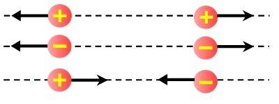 ¿Que es fuerzas electrostática? Esta fuerza eléctrica se da gracias a la electricidad que utilizamos para alimentar fuentes de energía, es decir que cuando una carga eléctrica se mueve con velocidad dentro de un campo magnético se evidencia cierta interacción, las cuales pueden ser entre dos o mas cargas, así permitiendo una fuerza que depende del valor de las cargas y las distancia que las separa, mientras que su signo depende del signo de cada carga. García G