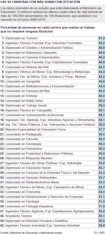 Carreras Universitarias: Turismo y Forestales son las carreras con peores salidas | España | EL PAÍS