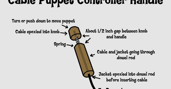 Creative Constructio - Creative Construction: How to make a cable puppet control handle --- #Theaterkompass #Theater #Theatre #Puppen #Marionette #Handpuppen #Stockpuppen #Puppenspieler #Puppenspiel