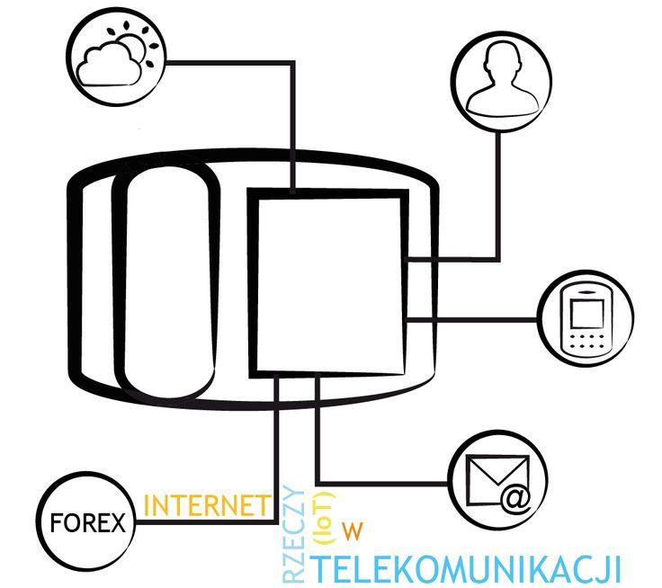 Blog - INTERNET RZECZY (IoT) W TELEKOMUNIKACJI  Jak duży jest Internet Rzeczy (IoT) i jak szybko nam rośnie? Jaka jest liczba podłączonych rzeczy, zaczynając od komputerów, monitorów domowych, lodówek, telefonów, a kończąc na samochodach?  voip24sklep.pl