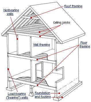 17 Best Images About House Framing On Pinterest Build A