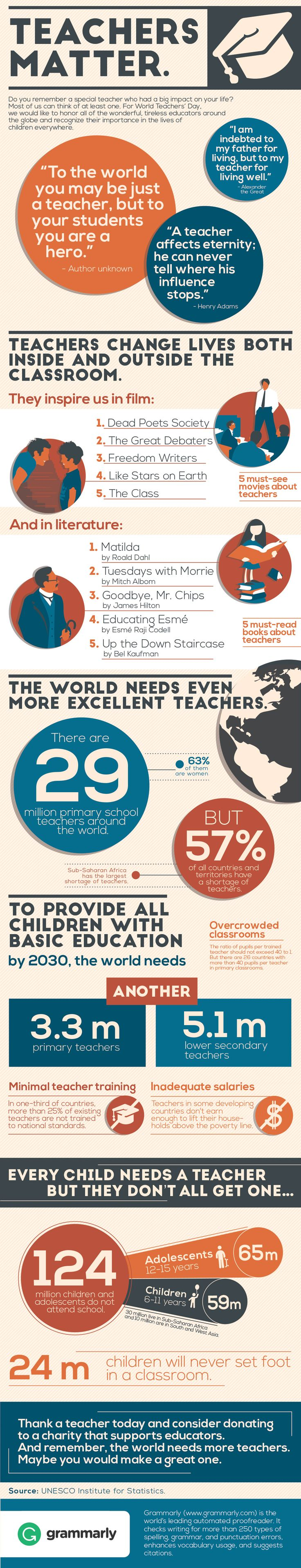 http://stuartaken.net/2015/10/01/world-teachers-day/      Monday, 5th October, is World Teachers Day. I'm posting this infographic now, courtesy of Grammarly at so that you can share the day, take part in any events and maybe donate to an appropriate char...