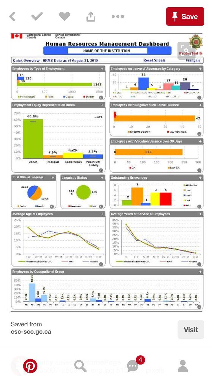 Dashboard metrics dashboard data dashboard human resources