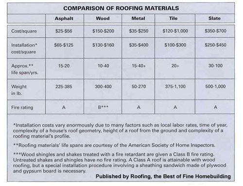 51 best Roofing in New Jersey images on Pinterest Asphalt - roofing estimate