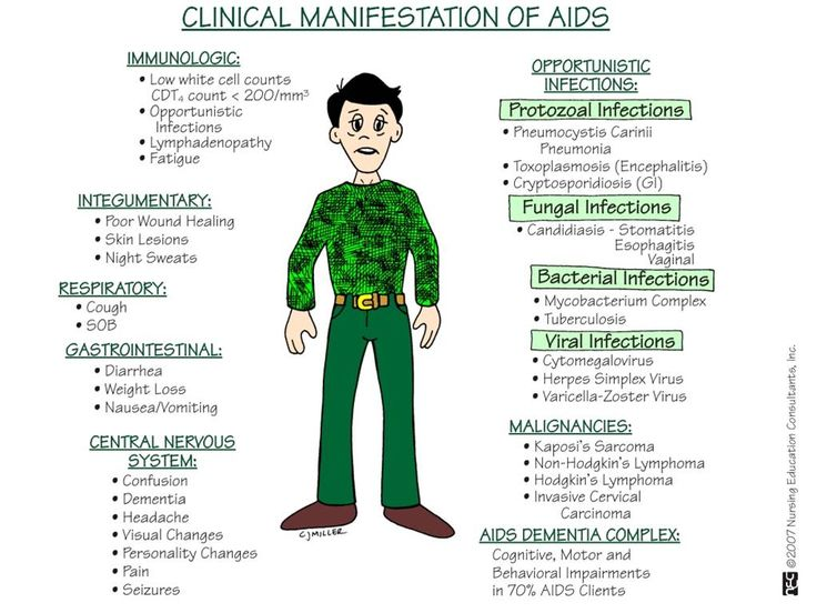 Clinical Manifestations of AIDS