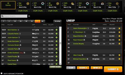 DraftKings hosts daily fantasy games for all major professional sports as well as college football and basketball. With huge GPPs available for all sports and some unique scoring systems, DraftKings has made a big imprint on the daily fantasy market and will continue to shine as one of the top three sites in the industry.