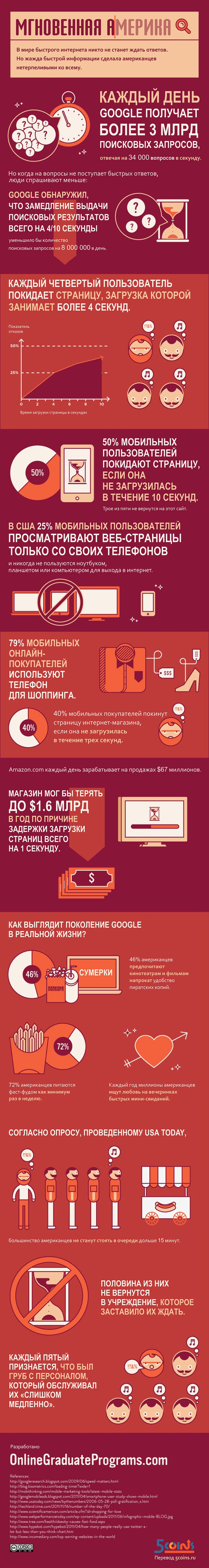 Инфографика о том, как скорость работы вашего интернет сервиса влияет на поведение пользователей. А также о том, как привычка к быстрому интернету меняет наше поведение в реальной жизни.#инфографика