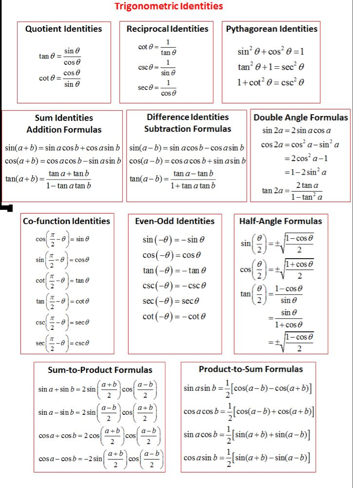 Trig Identities Free Download With Images Math Methods