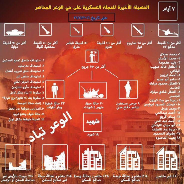 7 أيام متتالية والموت والدمار يبيت في حي #الوعر الصامد
